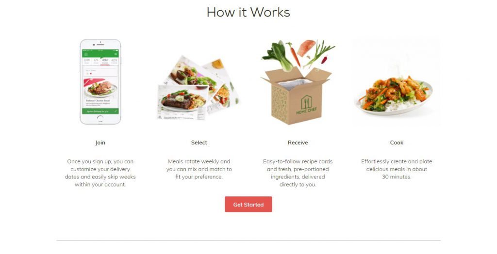 Home Chef Reviews 2019 Services Plans Products Costs Coupons